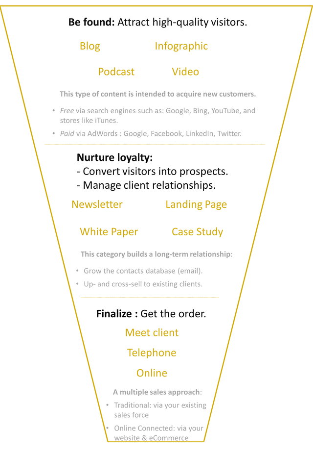 Digital Marketing Agency Geneva Switzerland. Buyer's journey marketing and sales funnel.