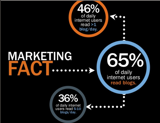 Online Marketing Facts by Hubspot, partner of MS Micro Solutions SARL Switzerland