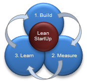Lean Startup and Business Model Generation Training